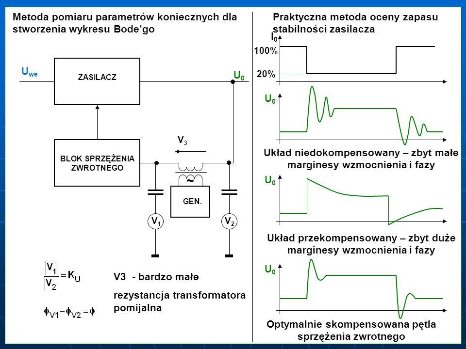 Metoda pomiaru parametrów koniecznych dla stworzenia wykresu Bodego ~ V1V1 V2V2 U we U0U0 ZASILACZ BLOK SPRZĘŻENIA ZWROTNEGO GEN. V3V3 V3 - bardzo mał
