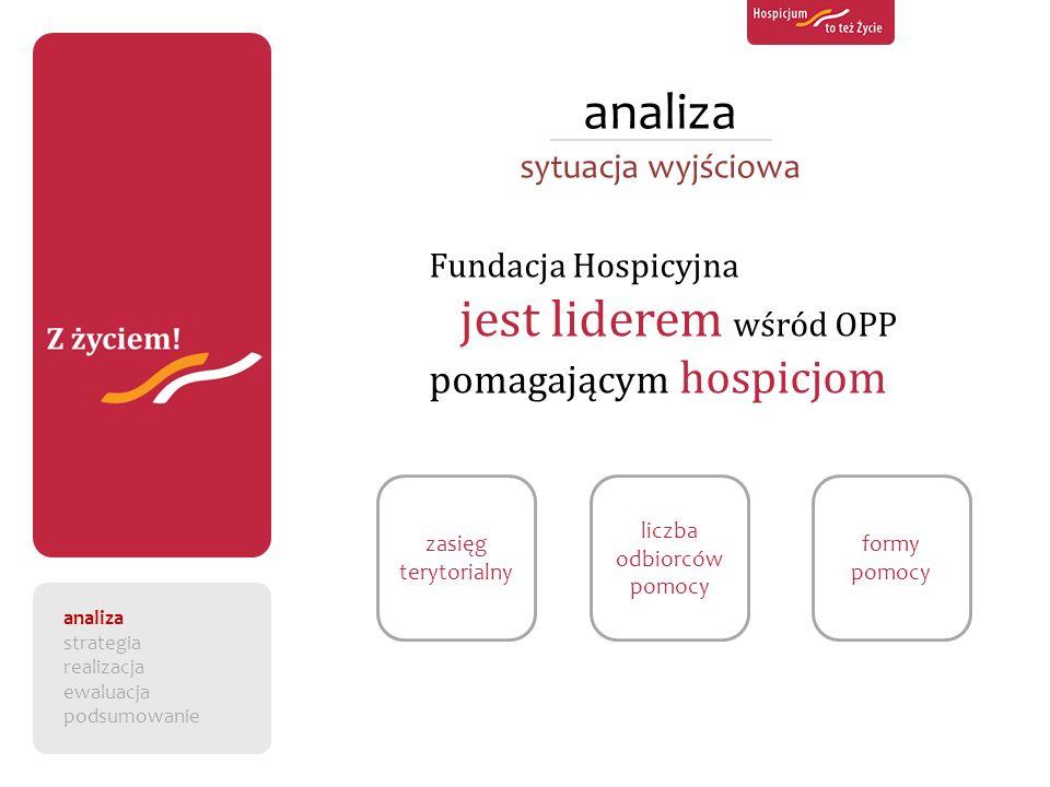 analiza sytuacja wyjściowa Fundacja Hospicyjna jest liderem wśród OPP pomagającym hospicjom zasięg terytorialny liczba odbiorców pomocy formy pomocy a