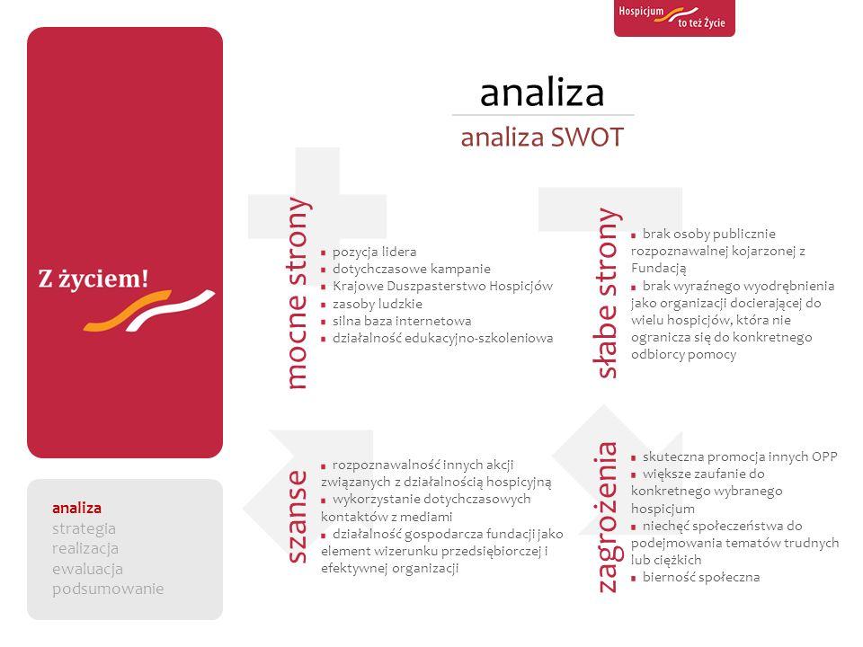 analiza analiza SWOT pozycja lidera dotychczasowe kampanie Krajowe Duszpasterstwo Hospicjów zasoby ludzkie silna baza internetowa działalność edukacyj