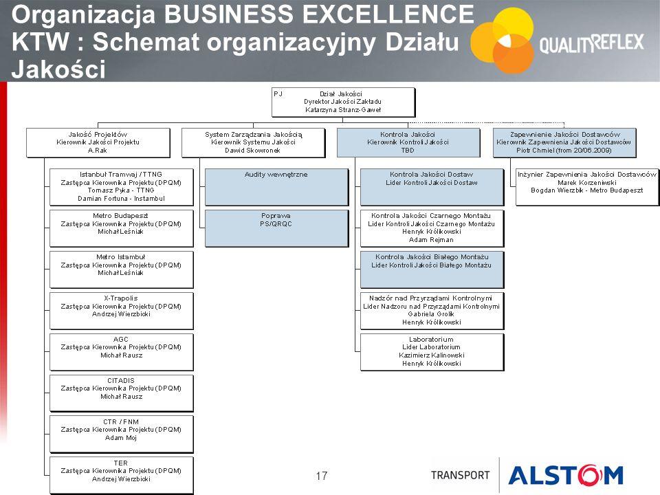 17 Organizacja BUSINESS EXCELLENCE KTW : Schemat organizacyjny Działu Jakości