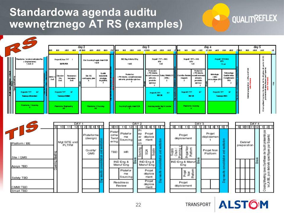 22 Standardowa agenda auditu wewnętrznego AT RS (examples)