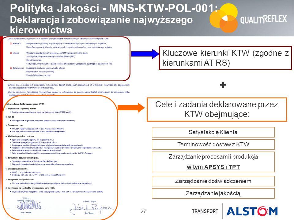 27 Polityka Jakości - MNS-KTW-POL-001: Deklaracja i zobowiązanie najwyższego kierownictwa Kluczowe kierunki KTW (zgodne z kierunkami AT RS) Cele i zad
