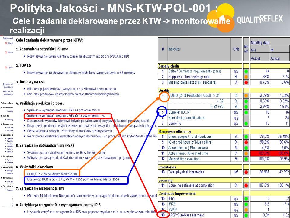 28 Polityka Jakości - MNS-KTW-POL-001 : Cele i zadania deklarowane przez KTW -> monitorowanie realizacji