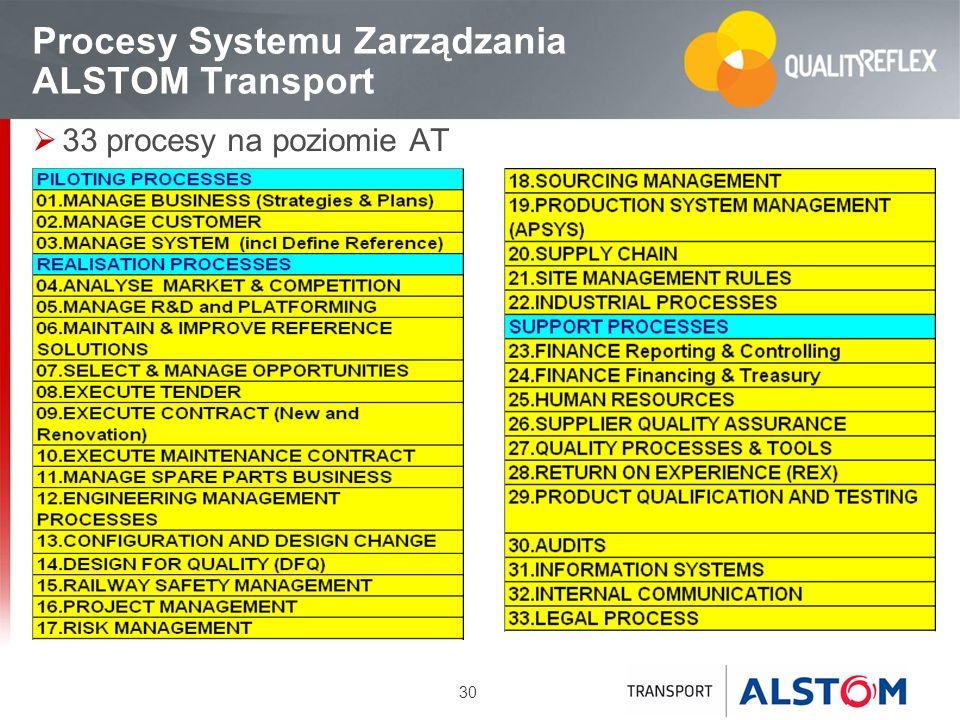 30 Procesy Systemu Zarządzania ALSTOM Transport 33 procesy na poziomie AT