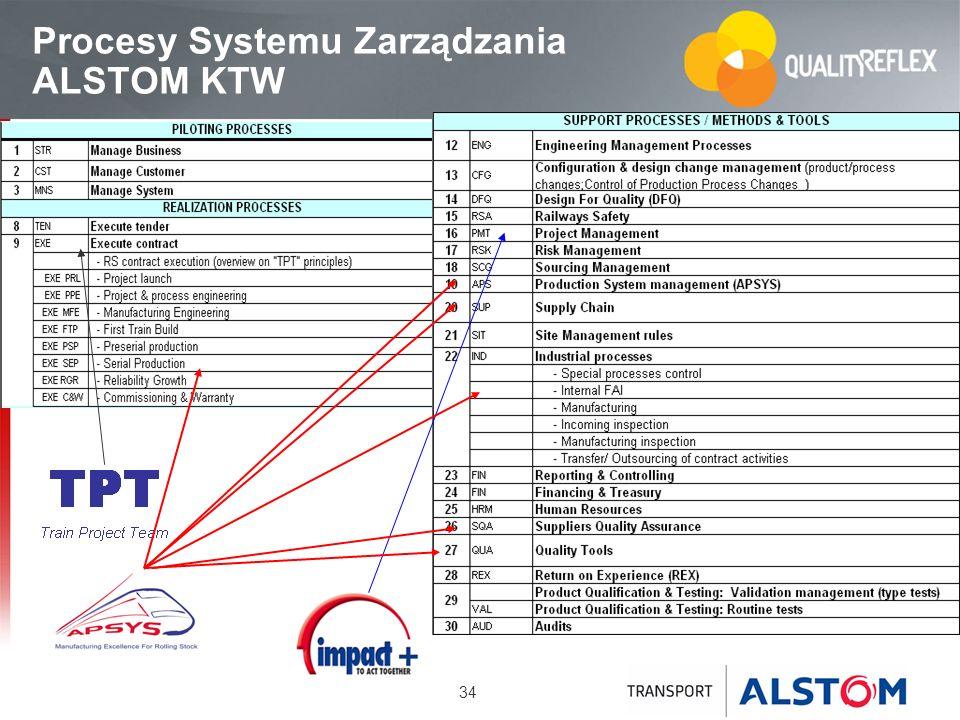 34 Procesy Systemu Zarządzania ALSTOM KTW