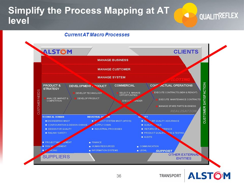 36 Simplify the Process Mapping at AT level Current AT Macro Processes