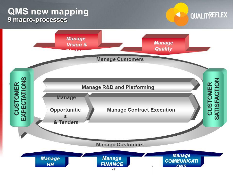 37 Manage Vision & Strategy Manage Quality Manage COMMUNICATI ONS Manage HR Manage FINANCE Manage Opportunitie s & Tenders Manage Opportunitie s & Ten