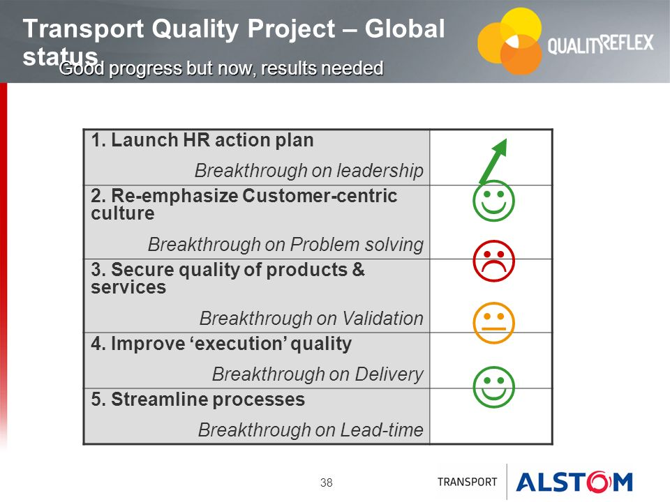 38 Transport Quality Project – Global status 1. Launch HR action plan Breakthrough on leadership 2. Re-emphasize Customer-centric culture Breakthrough