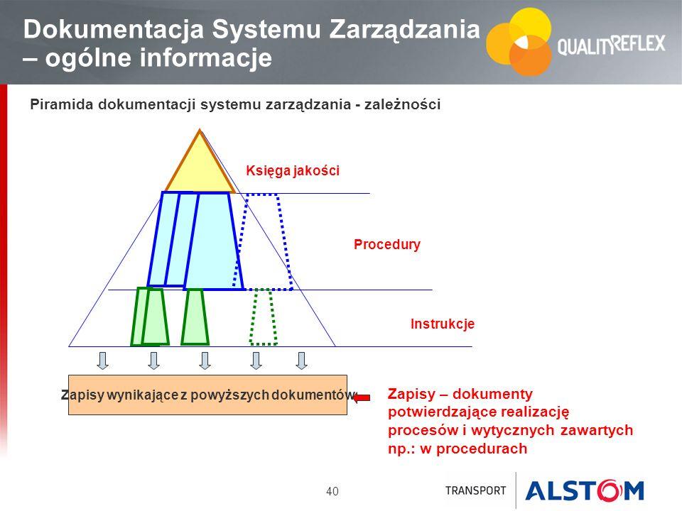 40 Dokumentacja Systemu Zarządzania – ogólne informacje Księga jakości Procedury Instrukcje Zapisy wynikające z powyższych dokumentów Piramida dokumen