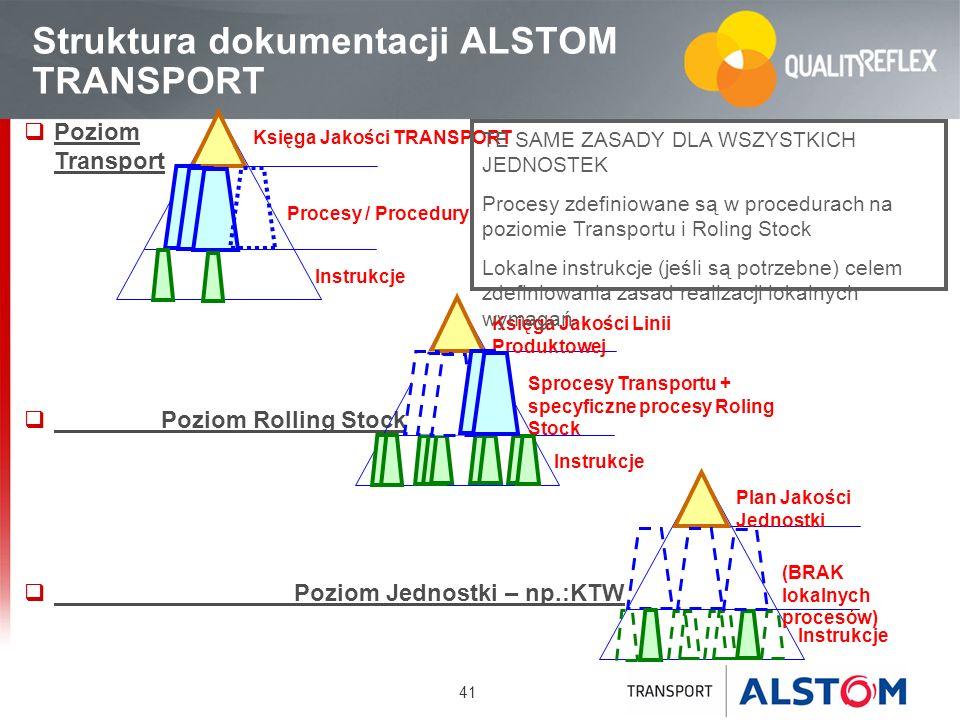 41 Struktura dokumentacji ALSTOM TRANSPORT Poziom Transport Poziom Rolling Stock Poziom Jednostki – np.:KTW Księga Jakości TRANSPORT Procesy / Procedu