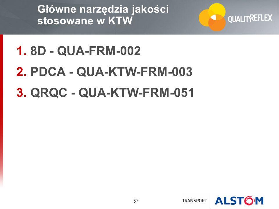 57 Główne narzędzia jakości stosowane w KTW 8D - QUA-FRM-002 PDCA - QUA-KTW-FRM-003 QRQC - QUA-KTW-FRM-051