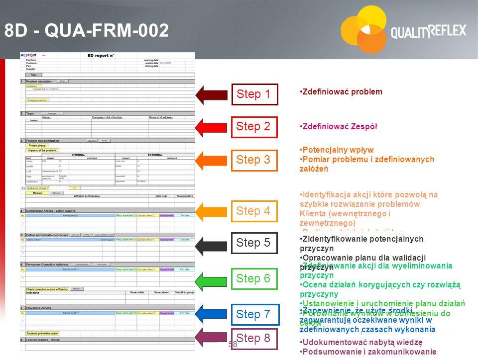 58 8D - QUA-FRM-002 Step 3 Step 5 Step 6 Step 7 Step 8 Udokumentować nabytą wiedzę Podsumowanie i zakomunikowanie Step 2 Step 4 Step 1 Zapewnienie, że