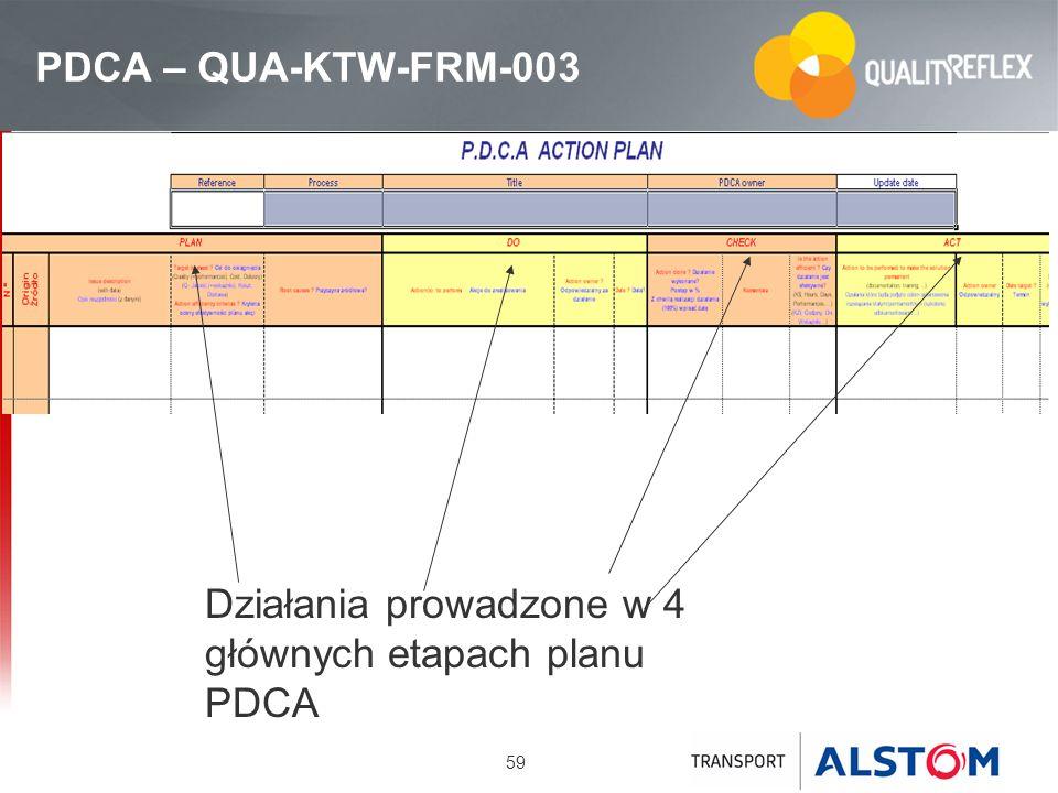 59 PDCA – QUA-KTW-FRM-003 Działania prowadzone w 4 głównych etapach planu PDCA