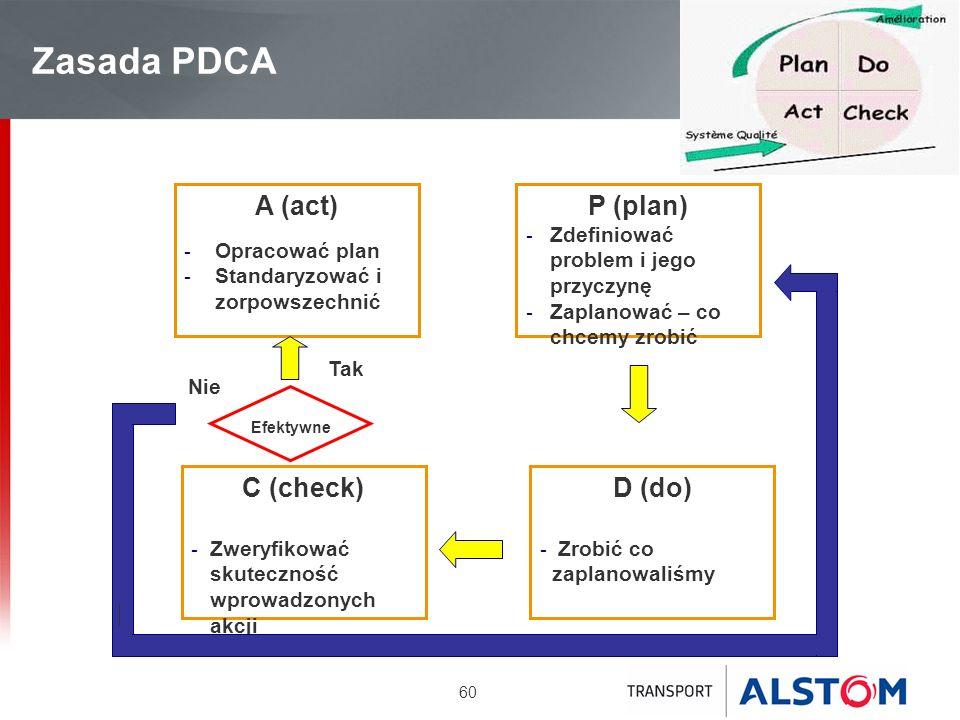 60 Zasada PDCA P (plan) - Zdefiniować problem i jego przyczynę - Zaplanować – co chcemy zrobić D (do) - Zrobić co zaplanowaliśmy C (check) - Zweryfiko