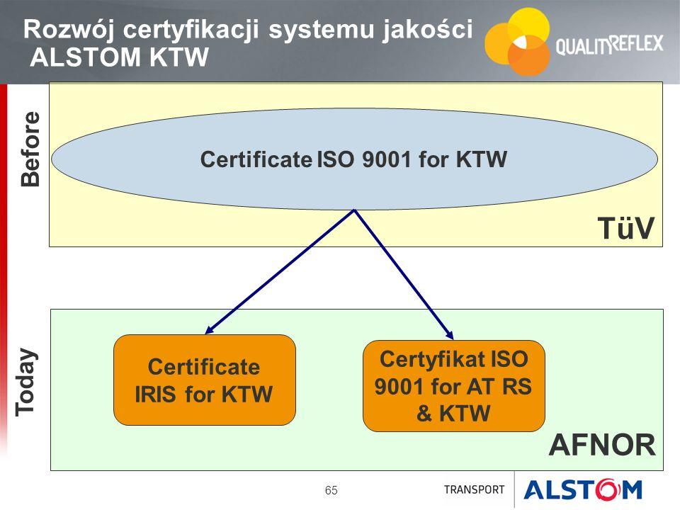 65 Today Before TüV Certificate ISO 9001 for KTW AFNOR Certyfikat ISO 9001 for AT RS & KTW Certificate IRIS for KTW Rozwój certyfikacji systemu jakośc