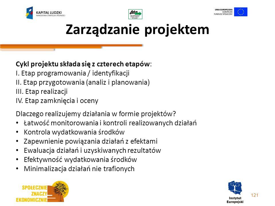 121 Zarządzanie projektem Cykl projektu składa się z czterech etapów: I. Etap programowania / identyfikacji II. Etap przygotowania (analiz i planowani