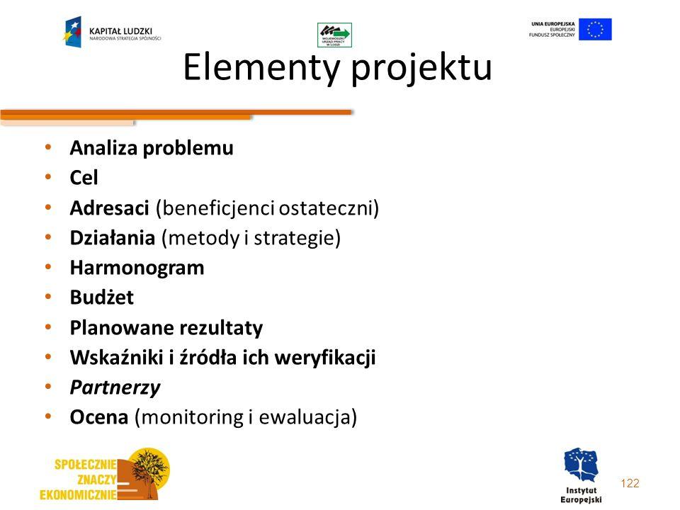 Elementy projektu Analiza problemu Cel Adresaci (beneficjenci ostateczni) Działania (metody i strategie) Harmonogram Budżet Planowane rezultaty Wskaźn