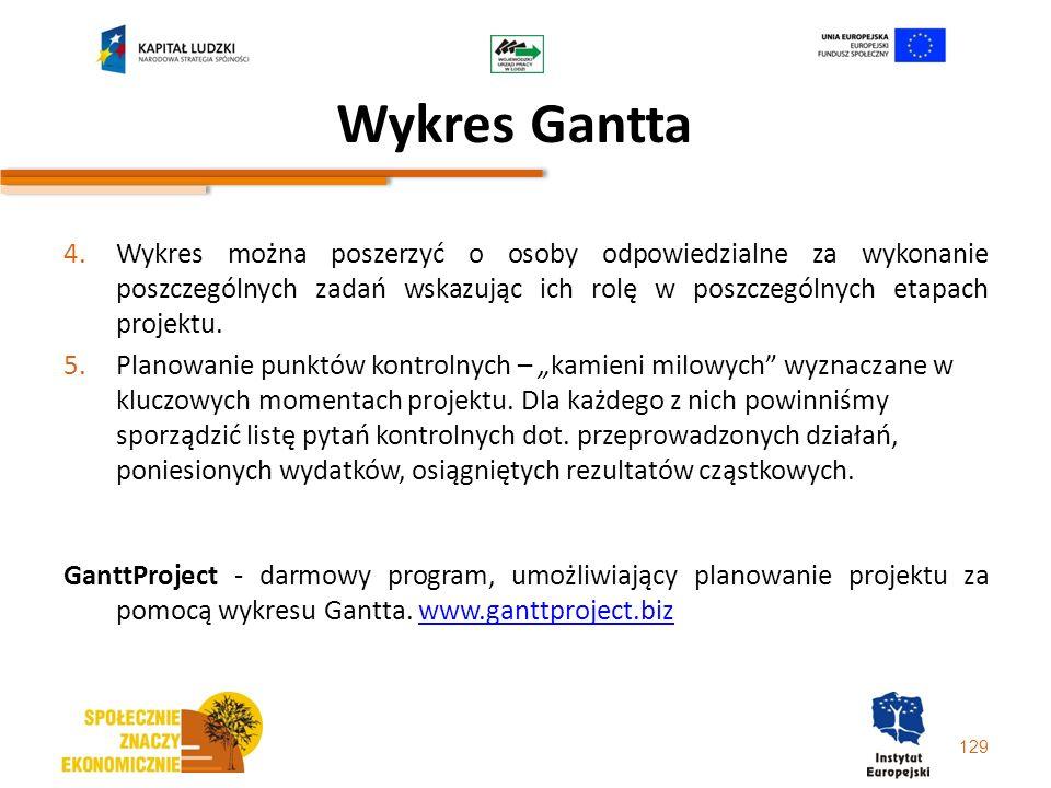 Wykres Gantta 4.Wykres można poszerzyć o osoby odpowiedzialne za wykonanie poszczególnych zadań wskazując ich rolę w poszczególnych etapach projektu.