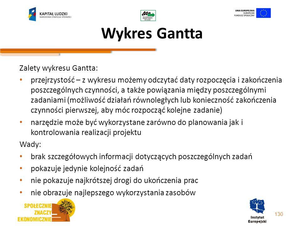 Wykres Gantta Zalety wykresu Gantta: przejrzystość – z wykresu możemy odczytać daty rozpoczęcia i zakończenia poszczególnych czynności, a także powiąz