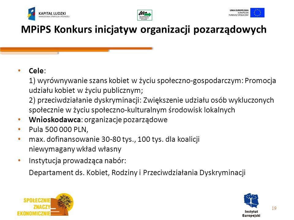 MPiPS Konkurs inicjatyw organizacji pozarządowych Cele: 1) wyrównywanie szans kobiet w życiu społeczno-gospodarczym: Promocja udziału kobiet w życiu p
