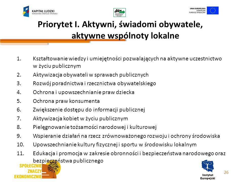 Priorytet I. Aktywni, świadomi obywatele, aktywne wspólnoty lokalne 1.Kształtowanie wiedzy i umiejętności pozwalających na aktywne uczestnictwo w życi