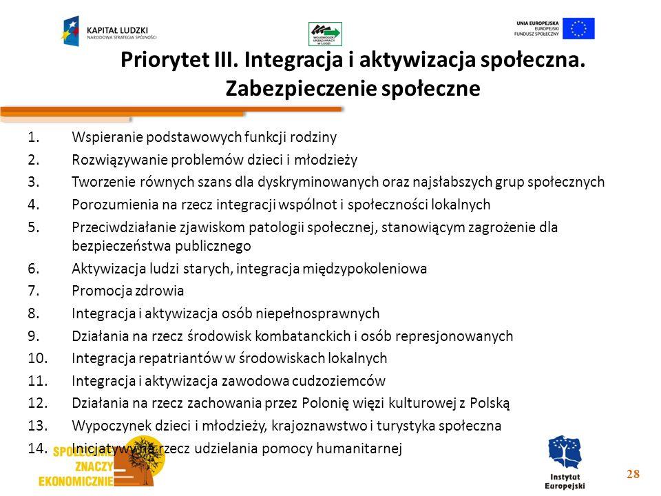 Priorytet III. Integracja i aktywizacja społeczna. Zabezpieczenie społeczne 1.Wspieranie podstawowych funkcji rodziny 2.Rozwiązywanie problemów dzieci
