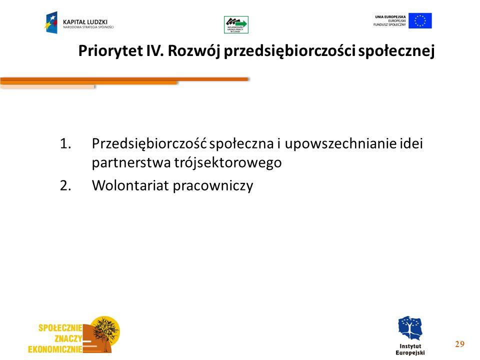 Priorytet IV. Rozwój przedsiębiorczości społecznej 1.Przedsiębiorczość społeczna i upowszechnianie idei partnerstwa trójsektorowego 2.Wolontariat prac