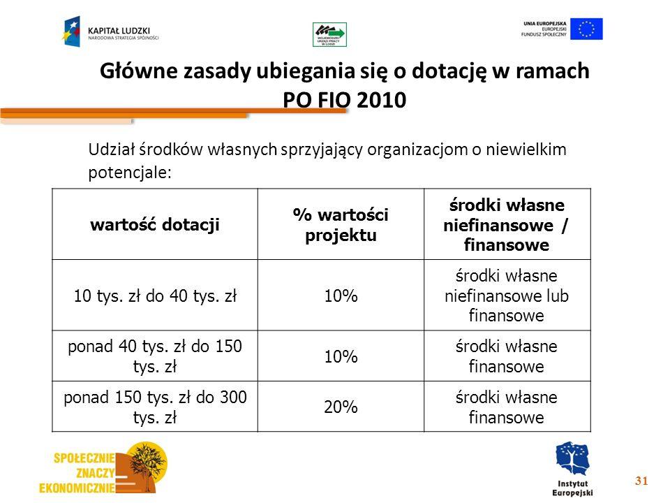 Główne zasady ubiegania się o dotację w ramach PO FIO 2010 Udział środków własnych sprzyjający organizacjom o niewielkim potencjale: 31 wartość dotacj