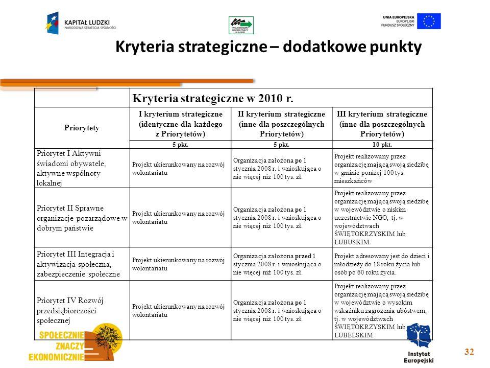 Kryteria strategiczne – dodatkowe punkty 32 Kryteria strategiczne w 2010 r. Priorytety I kryterium strategiczne (identyczne dla każdego z Priorytetów)