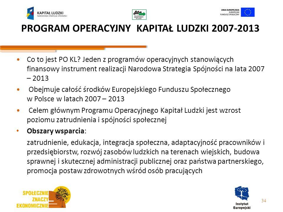 Co to jest PO KL? Jeden z programów operacyjnych stanowiących finansowy instrument realizacji Narodowa Strategia Spójności na lata 2007 – 2013 Obejmuj