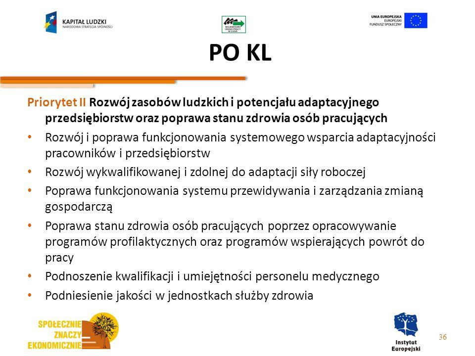 PO KL Priorytet II Rozwój zasobów ludzkich i potencjału adaptacyjnego przedsiębiorstw oraz poprawa stanu zdrowia osób pracujących Rozwój i poprawa fun