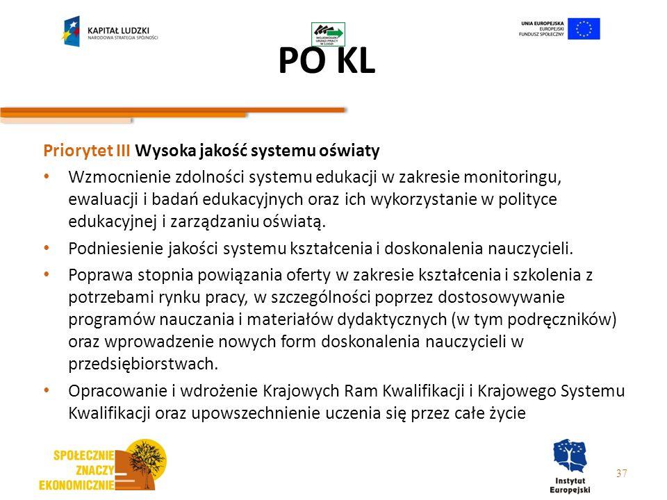 PO KL Priorytet III Wysoka jakość systemu oświaty Wzmocnienie zdolności systemu edukacji w zakresie monitoringu, ewaluacji i badań edukacyjnych oraz i