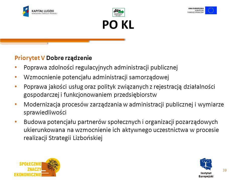 Priorytet V Dobre rządzenie Poprawa zdolności regulacyjnych administracji publicznej Wzmocnienie potencjału administracji samorządowej Poprawa jakości