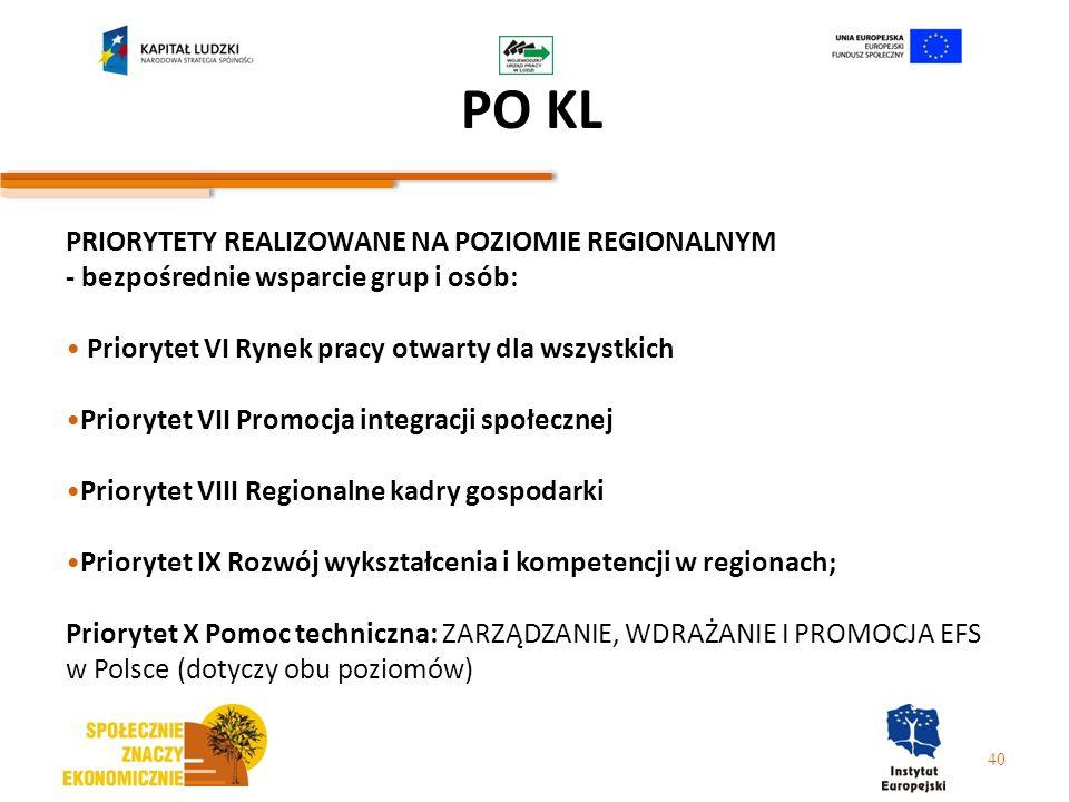 PO KL 40 PRIORYTETY REALIZOWANE NA POZIOMIE REGIONALNYM - bezpośrednie wsparcie grup i osób: Priorytet VI Rynek pracy otwarty dla wszystkich Priorytet