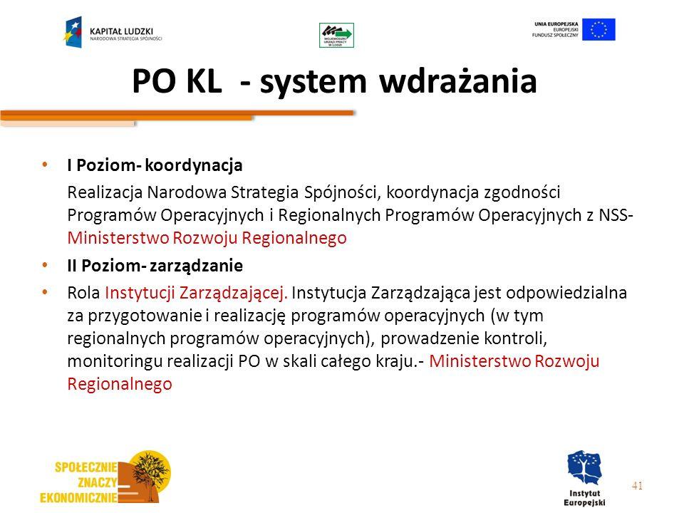PO KL - system wdrażania I Poziom- koordynacja Realizacja Narodowa Strategia Spójności, koordynacja zgodności Programów Operacyjnych i Regionalnych Pr