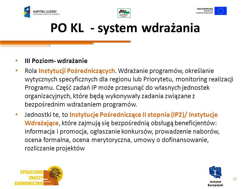 PO KL - system wdrażania III Poziom- wdrażanie Rola Instytucji Pośredniczących. Wdrażanie programów, określanie wytycznych specyficznych dla regionu l