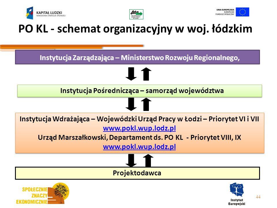 PO KL - schemat organizacyjny w woj. łódzkim 44 Instytucja Zarządzająca – Ministerstwo Rozwoju Regionalnego, Instytucja Pośrednicząca – samorząd wojew
