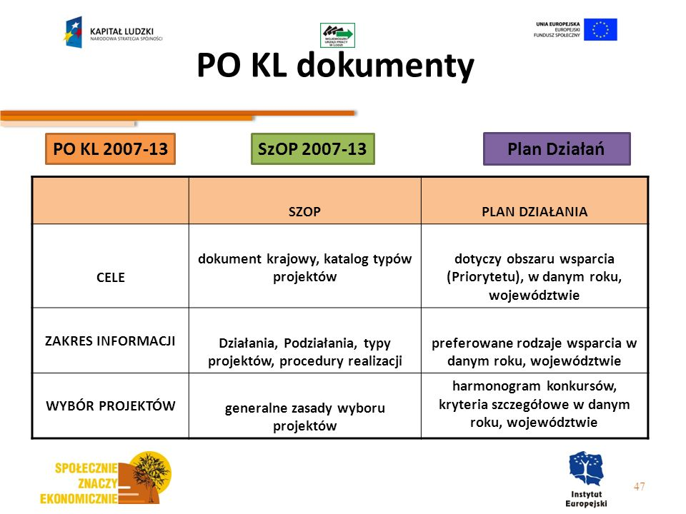 PO KL dokumenty 47 PO KL 2007-13SzOP 2007-13 Plan Działań SZOPPLAN DZIAŁANIA CELE dokument krajowy, katalog typów projektów dotyczy obszaru wsparcia (
