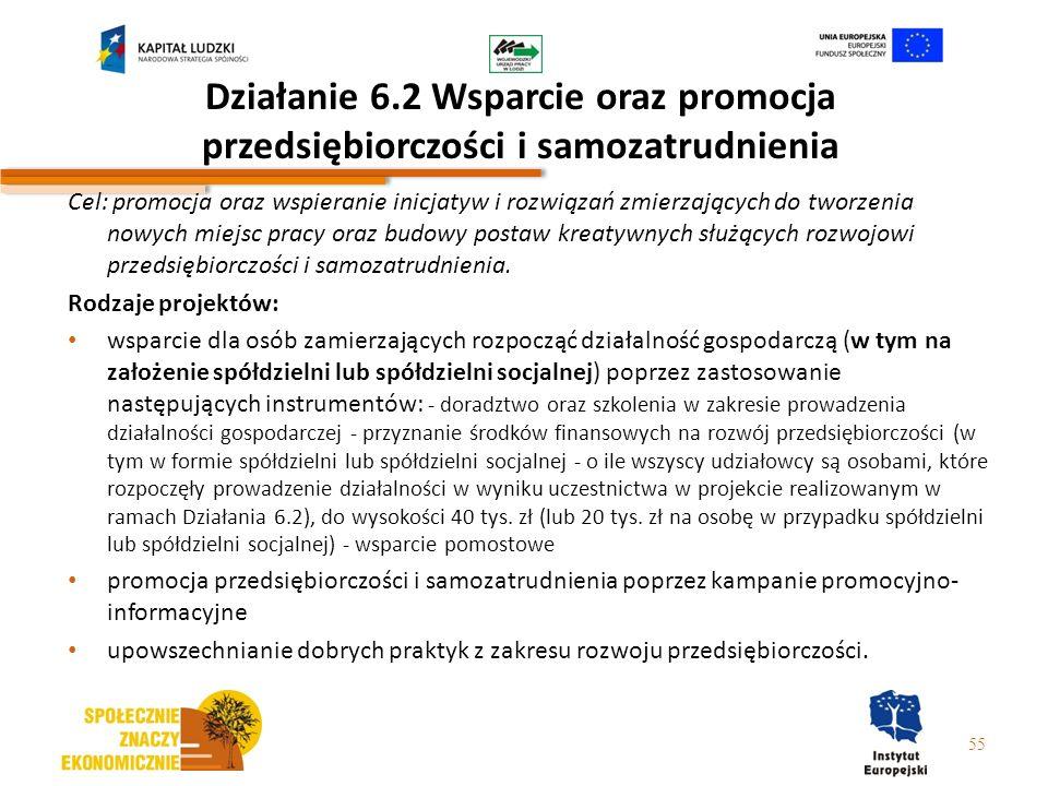 Działanie 6.2 Wsparcie oraz promocja przedsiębiorczości i samozatrudnienia Cel: promocja oraz wspieranie inicjatyw i rozwiązań zmierzających do tworze