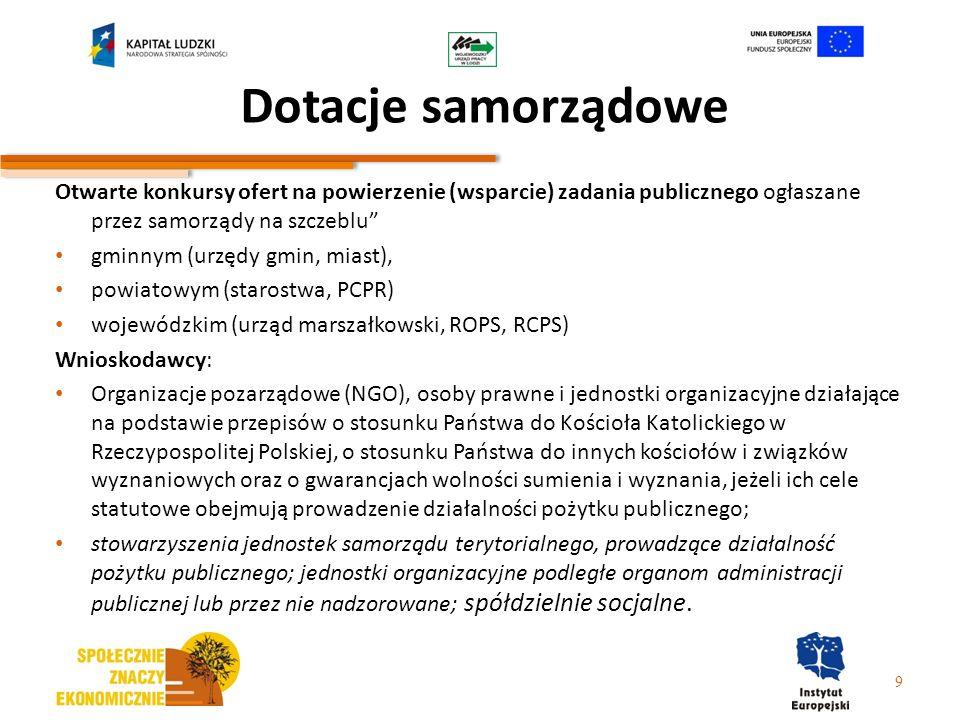 Dotacje samorządowe Otwarte konkursy ofert na powierzenie (wsparcie) zadania publicznego ogłaszane przez samorządy na szczeblu gminnym (urzędy gmin, m
