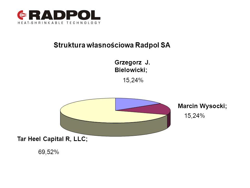 Struktura własnościowa Radpol SA Grzegorz J. Bielowicki; 15,24% Marcin Wysocki; 15,24% Tar Heel Capital R, LLC; 69,52%