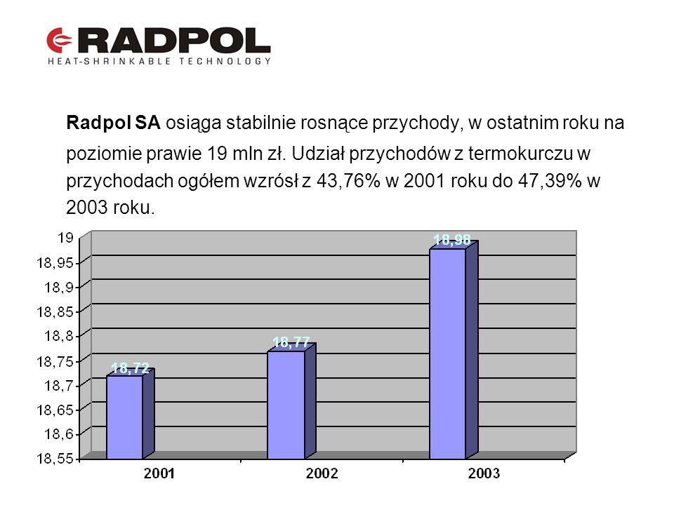 Radpol SA osiąga stabilnie rosnące przychody, w ostatnim roku na poziomie prawie 19 mln zł. Udział przychodów z termokurczu w przychodach ogółem wzrós
