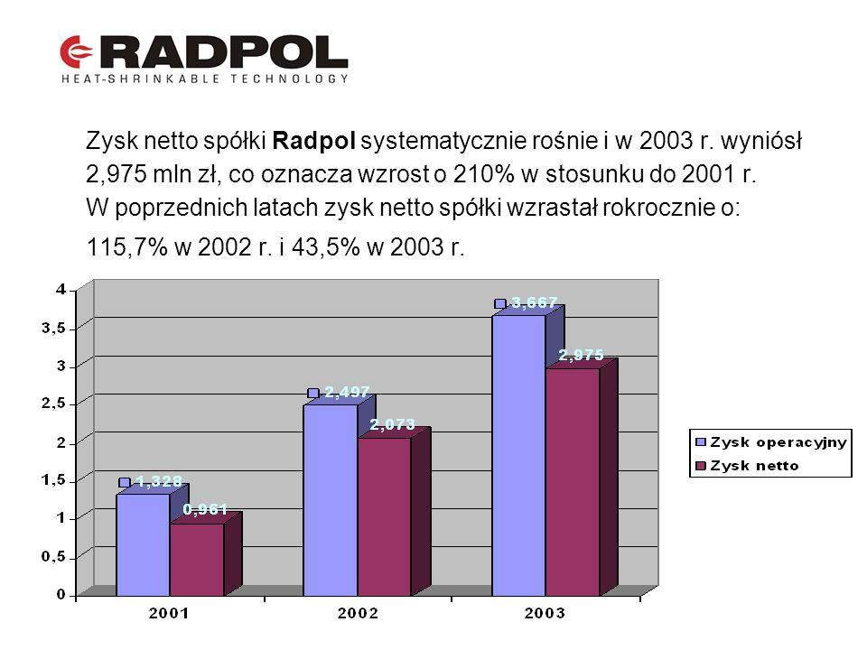 Zysk netto spółki Radpol systematycznie rośnie i w 2003 r. wyniósł 2,975 mln zł, co oznacza wzrost o 210% w stosunku do 2001 r. W poprzednich latach z