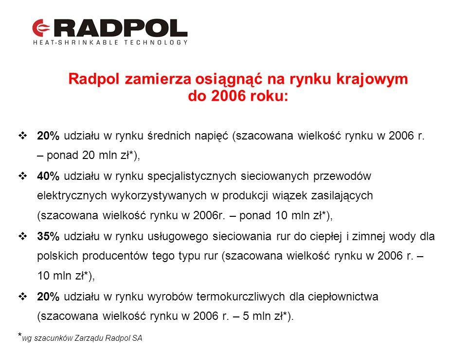 Radpol zamierza osiągnąć na rynku krajowym do 2006 roku: 20% udziału w rynku średnich napięć (szacowana wielkość rynku w 2006 r. – ponad 20 mln zł*),