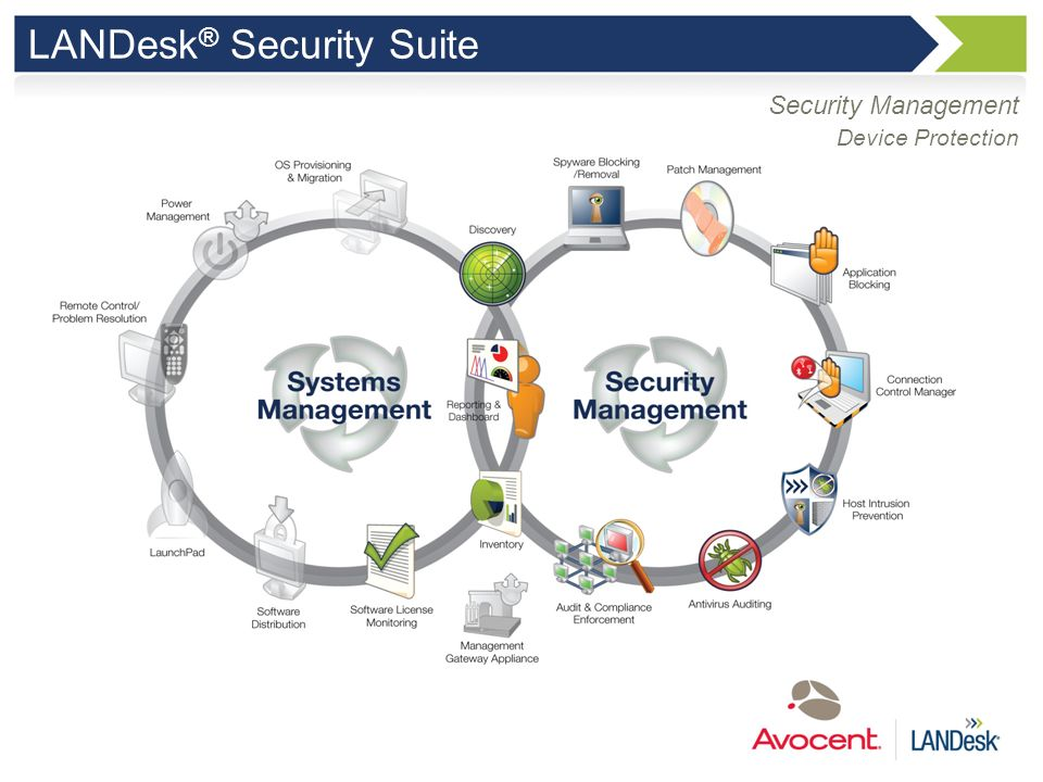 Security Management LANDesk Security Suite