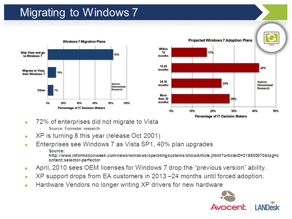 Enabling Windows 7 Migration The Problem New OS Migration Application Availability Maintain Business Data Increasingly Mobile workforce The Value Comp
