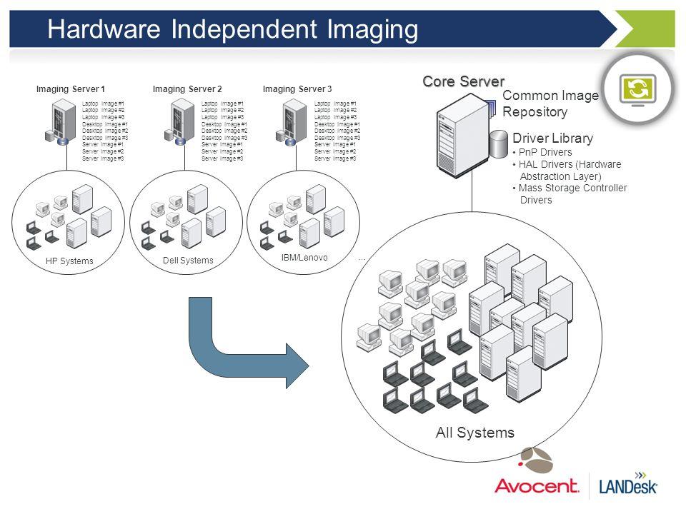 I have many hardware platforms Hardware Independent Imaging Create a single Enterprise- wide driver library for all hardware platforms Reduce effort b