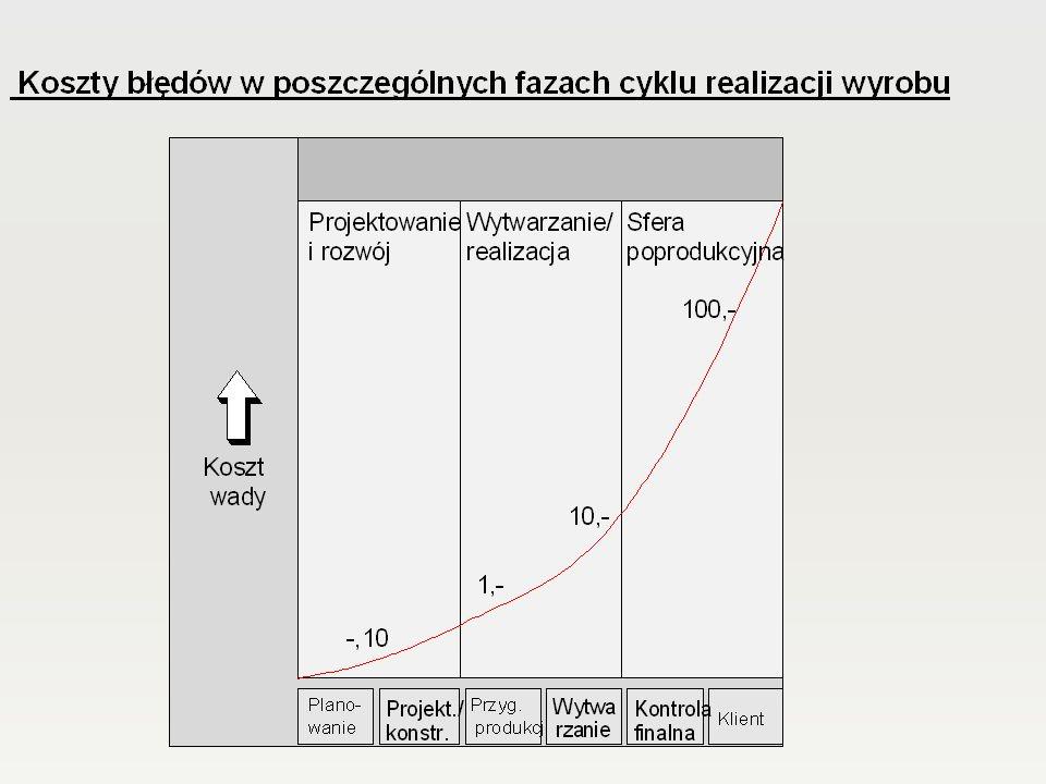 Uproszczony schemat realizacji procedur oceny zgodności