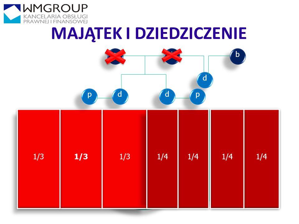 1010 MAJĄTEK I DZIEDZICZENIE d m d ż MOM MOŻ MW 1/3 d b 1/4 pp
