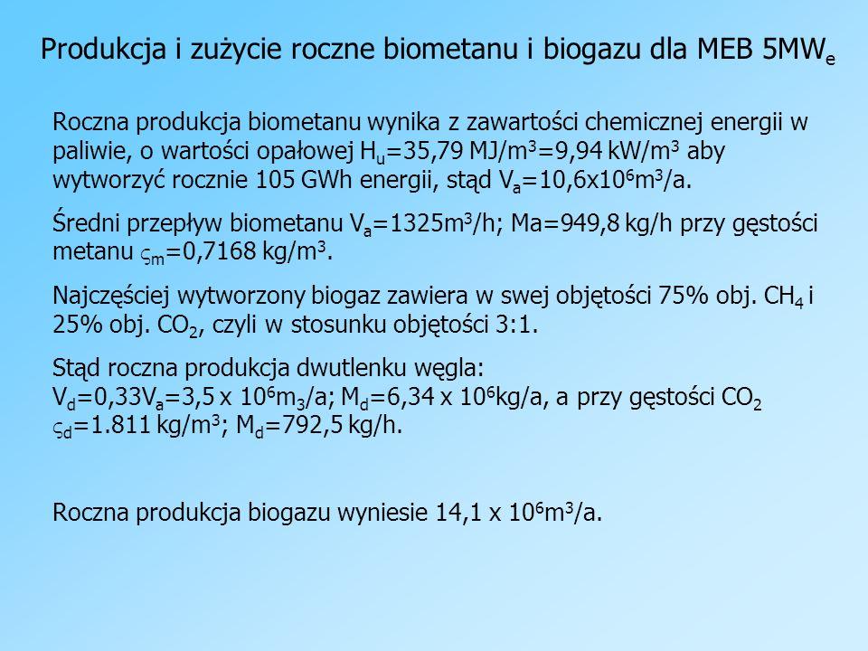 Produkcja i zużycie roczne biometanu i biogazu dla MEB 5MW e Roczna produkcja biometanu wynika z zawartości chemicznej energii w paliwie, o wartości o